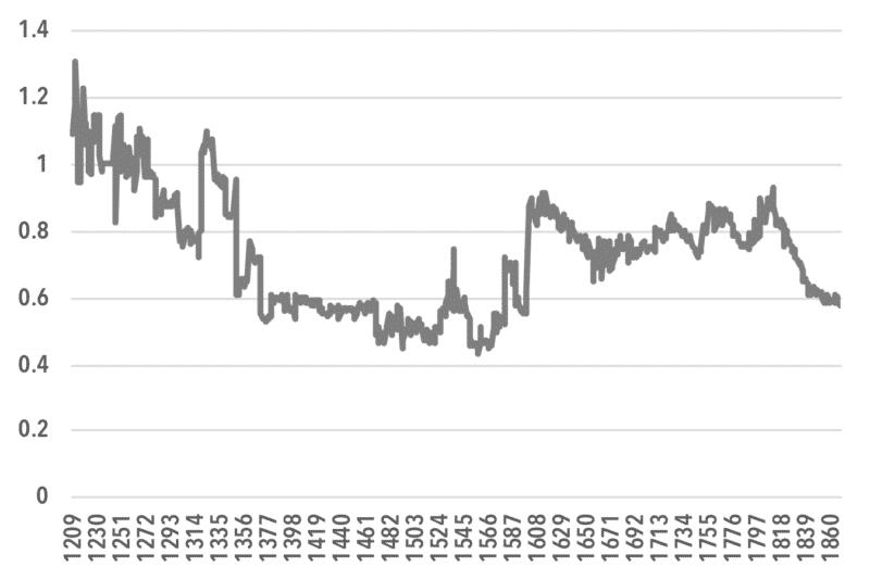 chart2_Ratio of Economic Surplus to Wage Income
