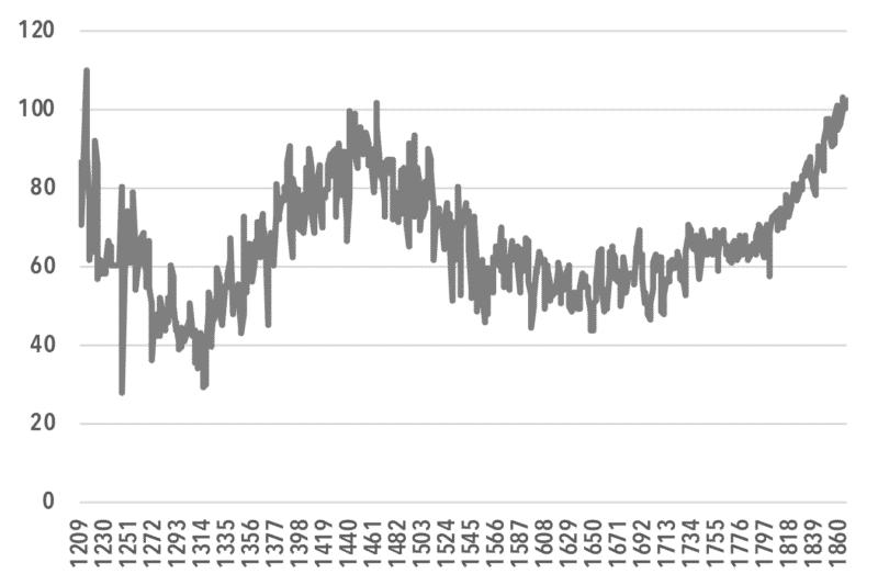 chart3_Real NNI per Capita (1860s=100)