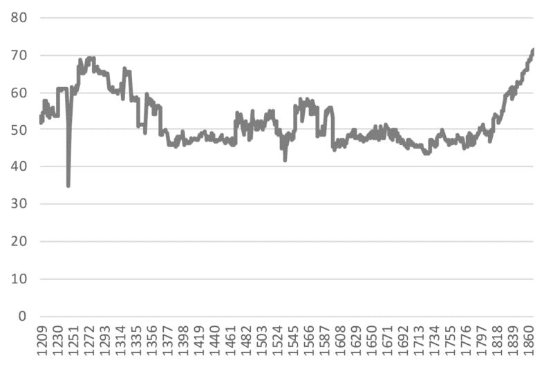chart4_Capital Income-NNI