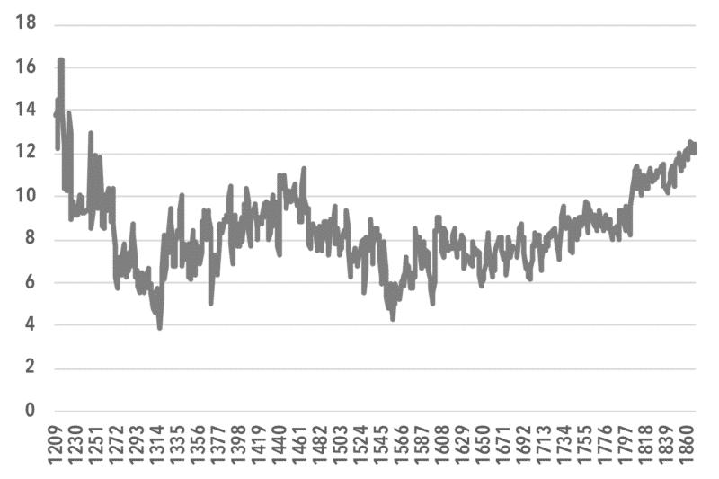 chart6_Economic Surplus Per Capita