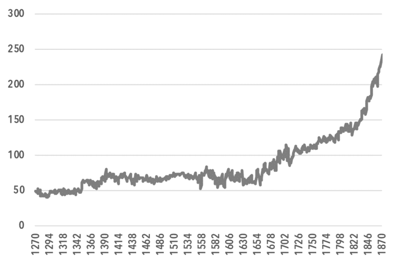 chart7_Real GDP per Capita, 1270 to 1870 (log scale, 1700=100)