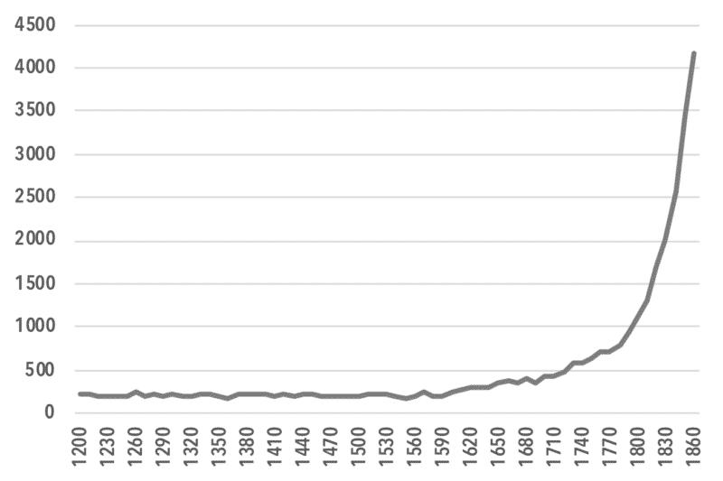 chart8_Real Capital Stock, millions