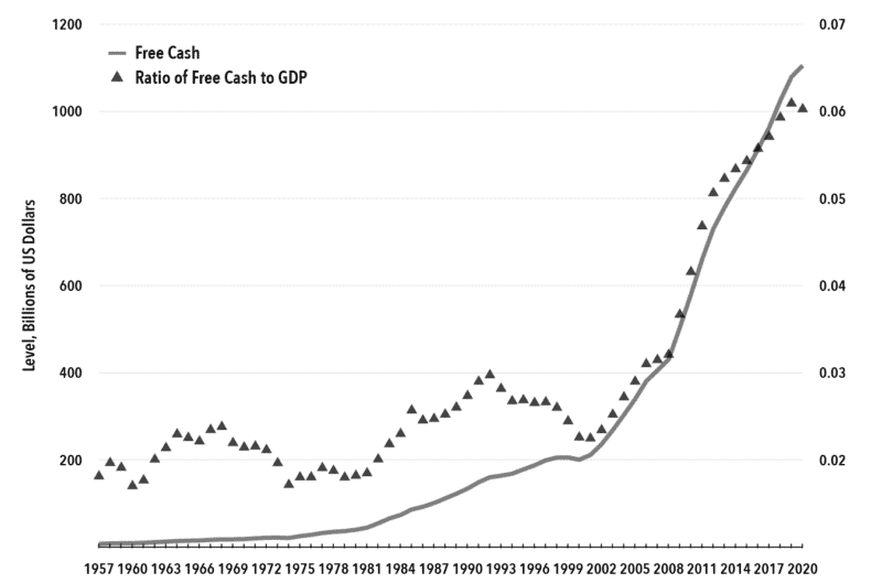 Chart 1. Free Cash, U.S. Corporations, 1957-2019 (5-year Moving Average)