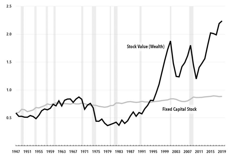 Chart 3. Capital and Wealth Income Ratios, U.S., 1947-2019