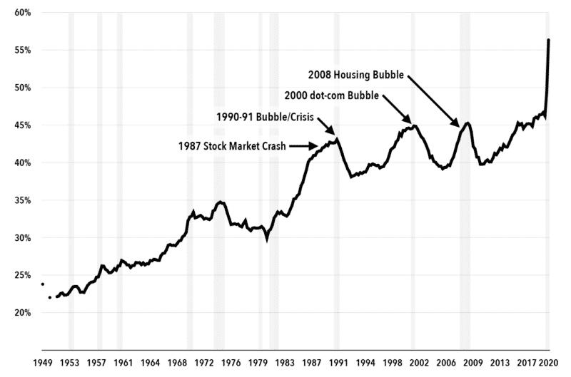 Chart 4: Debt as a Percent of GDP, U.S. Nonfinancial Corporations, 1949-2020