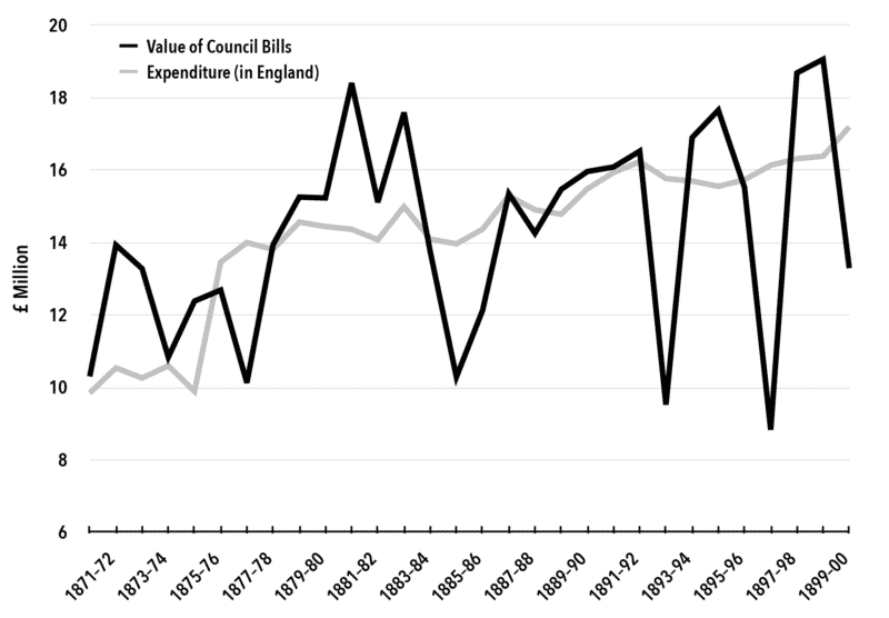 Chart 1. India's Commodity Export Surplus (Value of Council Bills) and Expenditure in England, 1871–1901 (£ million).