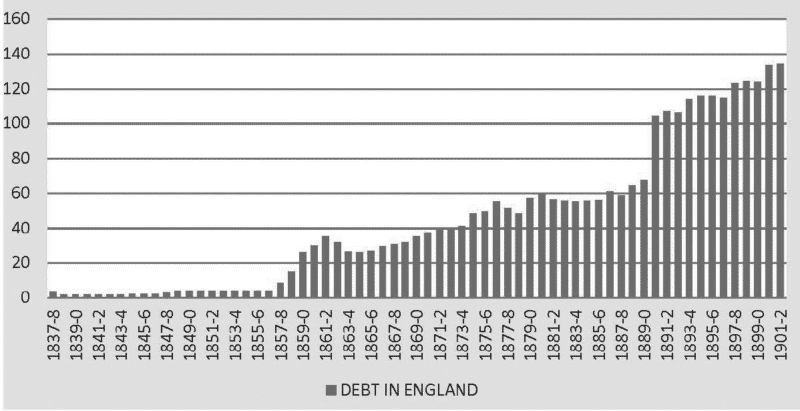 Chart 2. India's Sterling Debt, 1837–38 to 1901–02 (£ million)