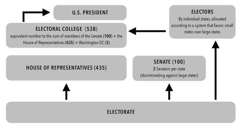 Chart 4. Who Chooses the U.S. President?