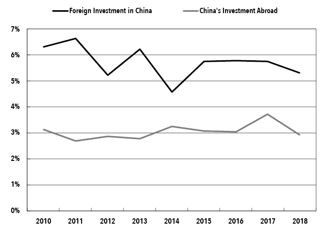 Li Chart 1. Rates of Return on Investment (2010-2018).png