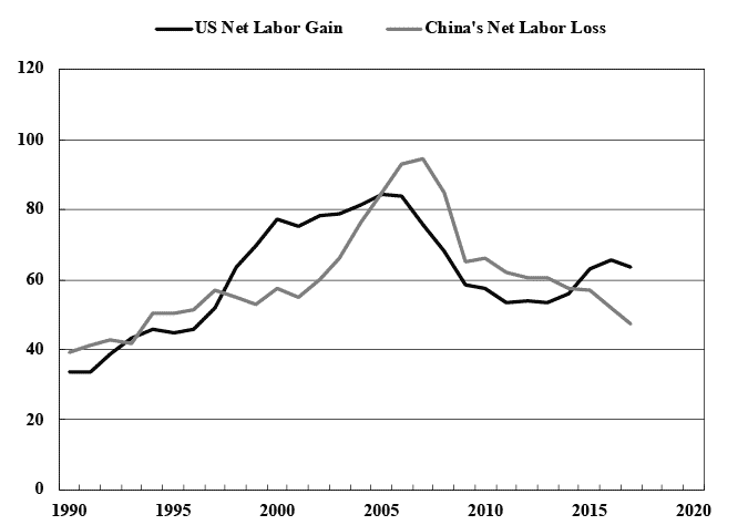 Li Chart 3. Net Labor Transfer (Million Worker-Years, 1990-2017).png