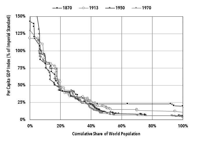 Li Chart 5. World Hierarchy of Per Capita GDP, 1870-1970.png