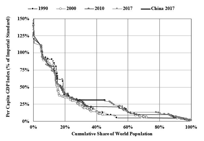 Li Chart 6. World Hierarchy of Per Capita GDP, 1990-2017.png