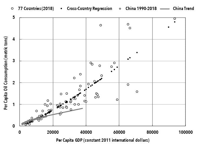 Li Chart 8. Per Capita GDP and Per Capita Oil Consumption.png