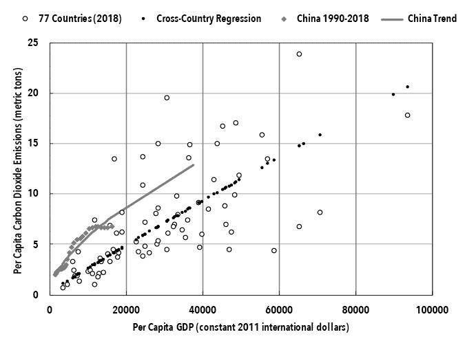 Li Chart 9. Per Capita GDP and Per Capita CO2 Emissions.png