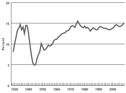 Chart 1. Non-defense government (federal, state, and local) consumption and gross investment as percentage of GDP, 1929-2008