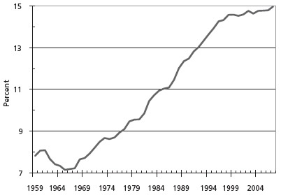 Chart 2. Public safety as a percentage of civilian government spending