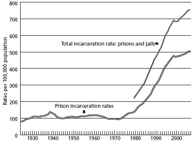 Chart 3. Adult incarceration rates per 100,000 population