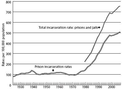 Chart 3. Adult incarceration rates per 100,000 population