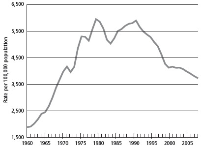 Chart 5. Crime rate per 100,000 population since 1960