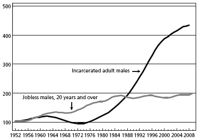Chart 6: Changes in jobless rate for males (20 years and over) and in males in federal and state prisons as percentage of adult male population
