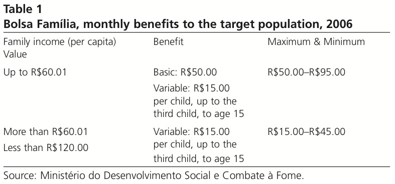 Bolsa Família, monthly benefits to the target population, 2006