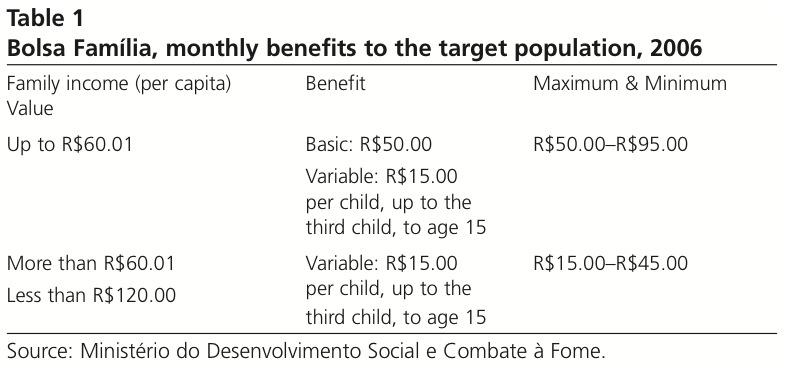 Bolsa Família, monthly benefits to the target population, 2006