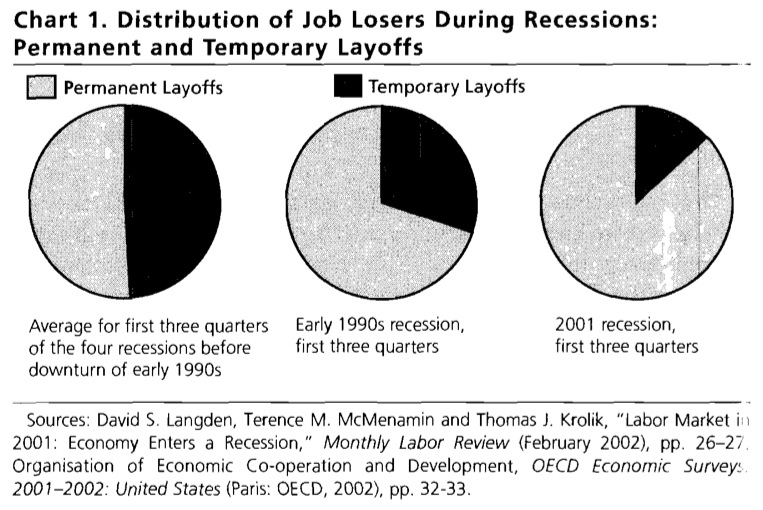Chart 1. Distribution of Job Losers During Recessions: Permanent and Temporary Layoffs