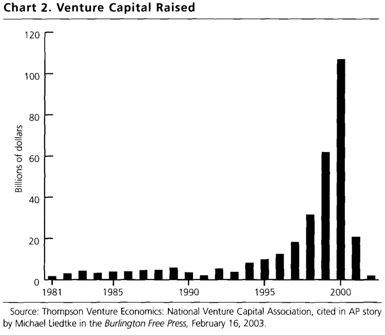 Chart 2. Venture Capital Raised