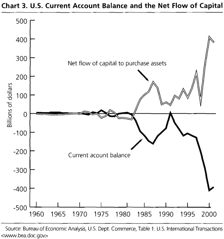 Chart 3. U.S. Current Account Balance and the Net Flow of Capital