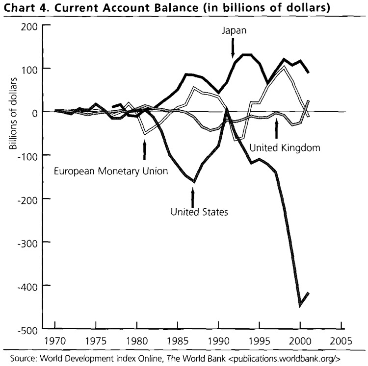 Chart 4. Current Account Balance (in Billions of Dollars)