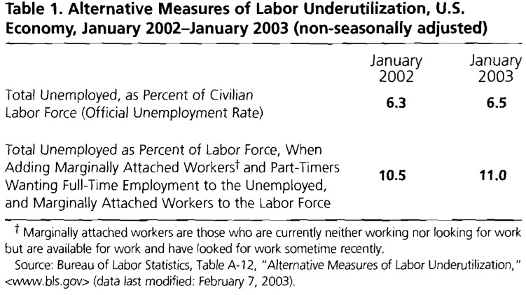 Table 1. Alternative Measures of Labor Underutilization, U.S. Economy, January 2002-January 2003 (non-seasonally adjusted)