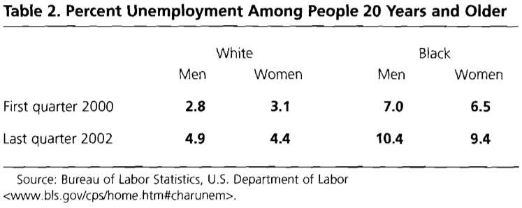 Table 2. Percent Unemployment Among People 20 Years and Older