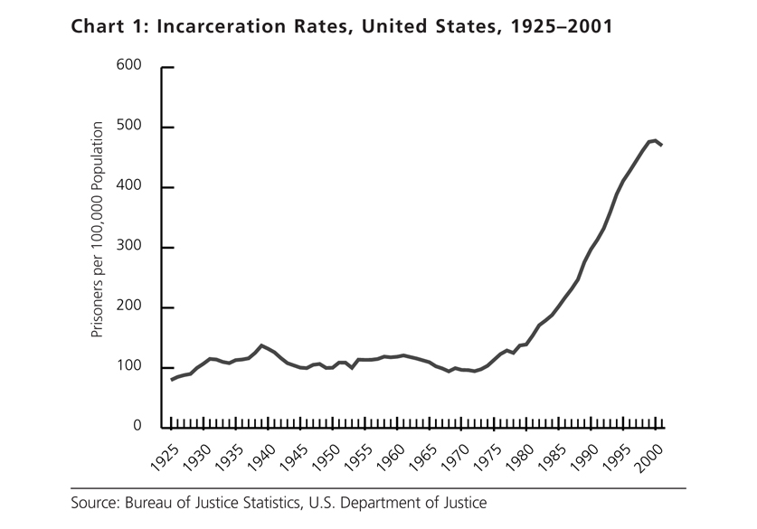 Chart 1. Incarceration Rates, United States, 1925-2001