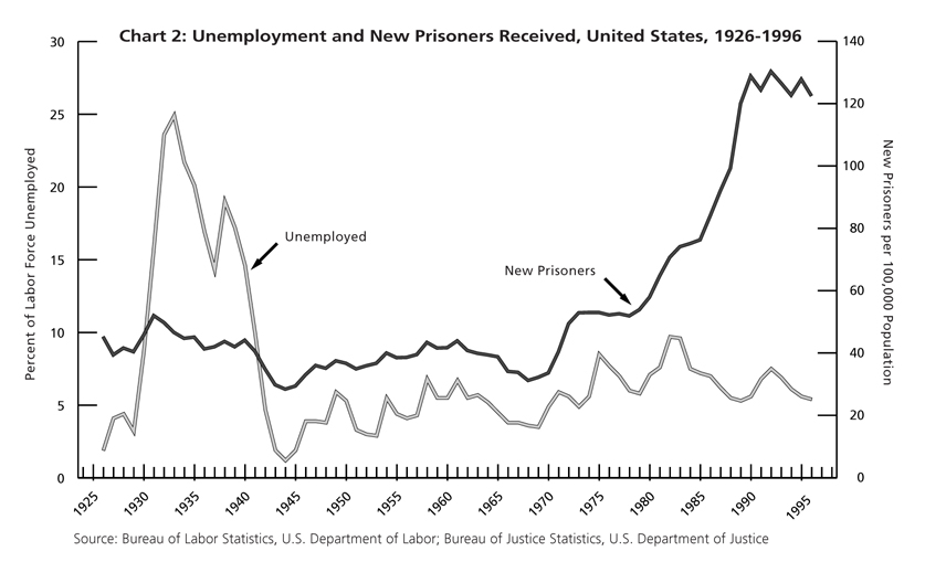 Chart 2. Unemployment and New Prisoners Recieved, United States, 1926-1996