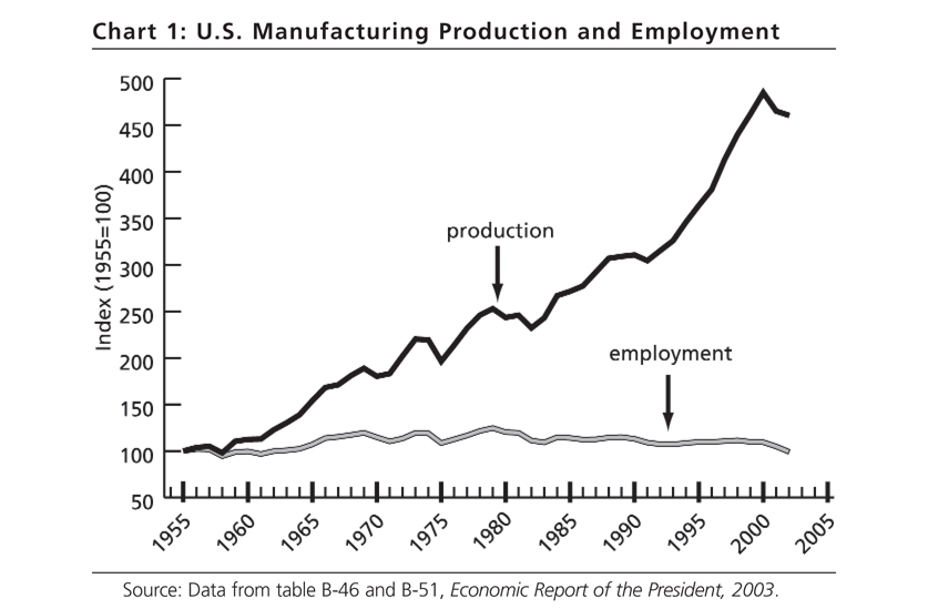 Chart 1. U.S. Manufacturing Production and Employment