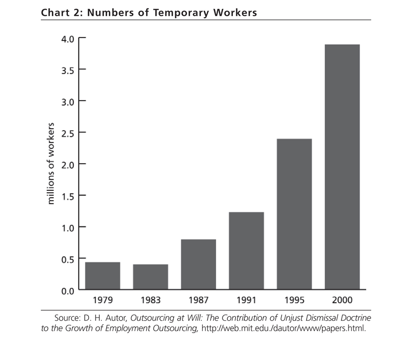 Chart 2. Number of Temporary Workers