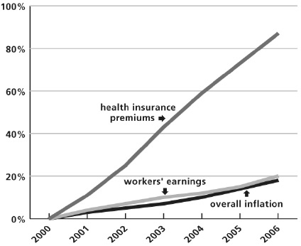 Health Insurance & Wages Analysis Chart