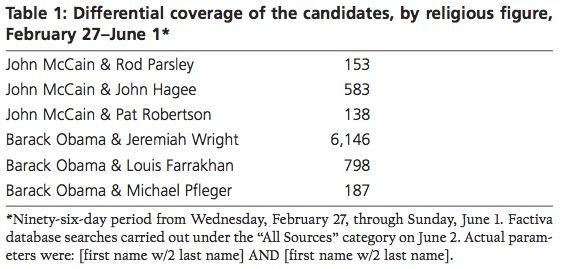 Table 1: Differential coverage of the candidates by religious figure, February 27–June 1