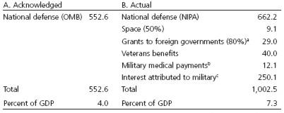 Table 1: U.S. Military spending, 2007 (in billions of dollars)
