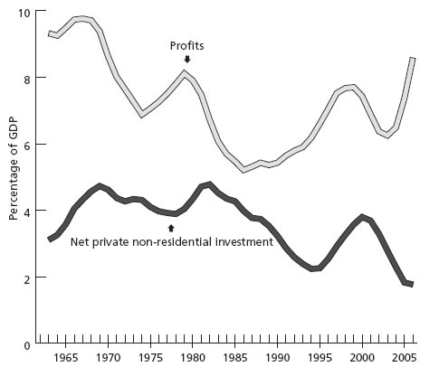 Chart 5. Profits and net investment as percentage of GDP 1960 to present