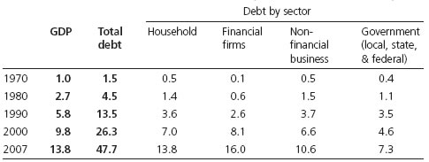 Table 1. Domestic debt* and GDP (trillions of dollars)