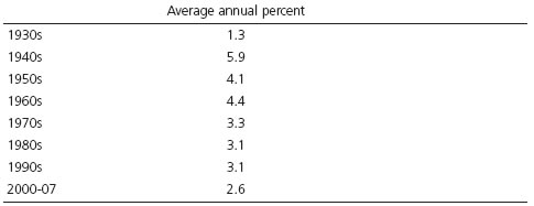 Table 2. Growth in real GDP 1930–2007