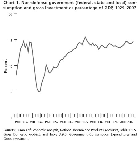 Chart 1. Non-defense government (federal, state and local) consumption and gross investment as percentage of GDP, 1929–2007