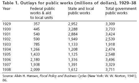 Table 1. Outlays for public works (millions of dollars), 1929–38