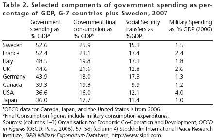 Table 2. Selected components of government spending as percentage of GDP, G-7 countries plus Sweden, 2007
