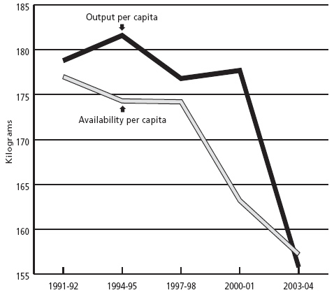 Chart 2: Per capita food grains output and availablity in India (three-year average)