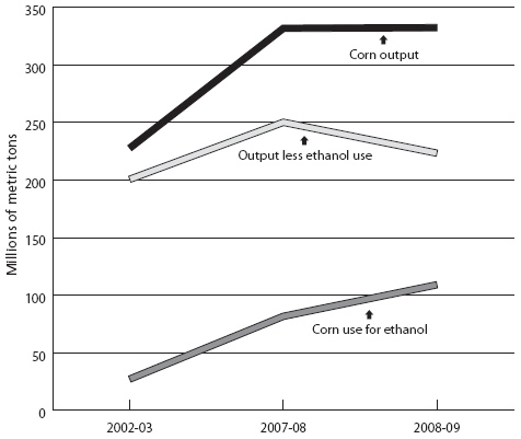 Chart 3: Use of corn for ethanol in the United States