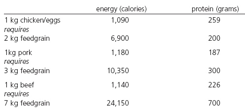 Table 1: Energy and protein in animal products and feed needed for their production