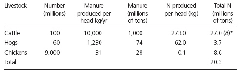 Table 1: Livestock numbers and manure and nitrogen produced per year in the United States
