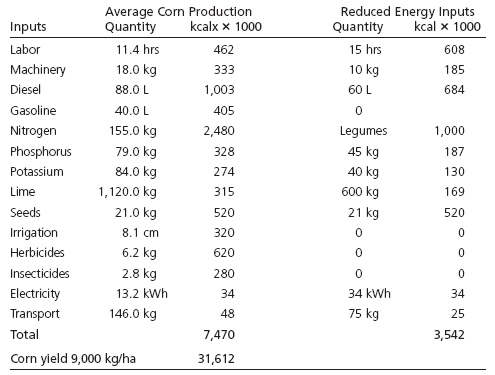 Table 2: Energy inputs and costs of corn production per hectare in the United States and potential for reducted energy inputs